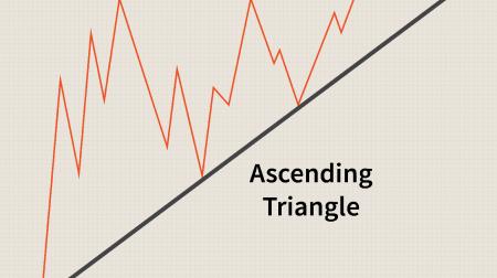 Pocket Option پر مثلث پیٹرن کی تجارت کے لیے رہنما۔